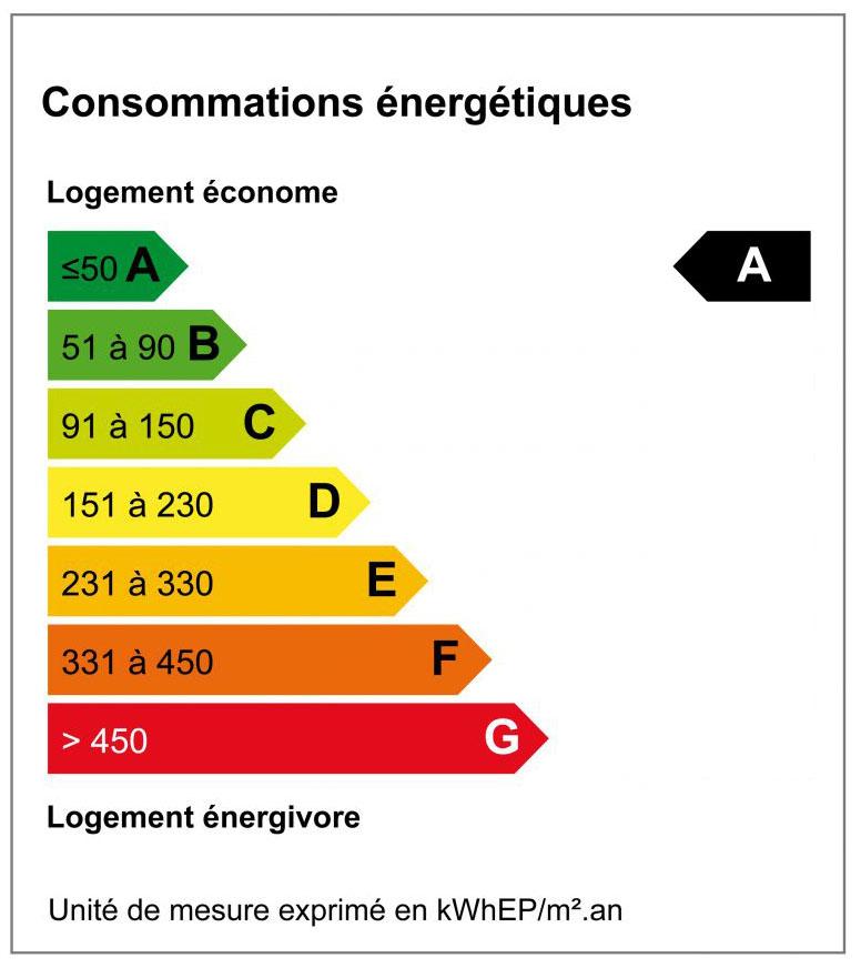 Diagnostique de Performance Energétique - DPE A