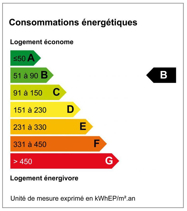 Diagnostique de Performance Energétique - DPE B