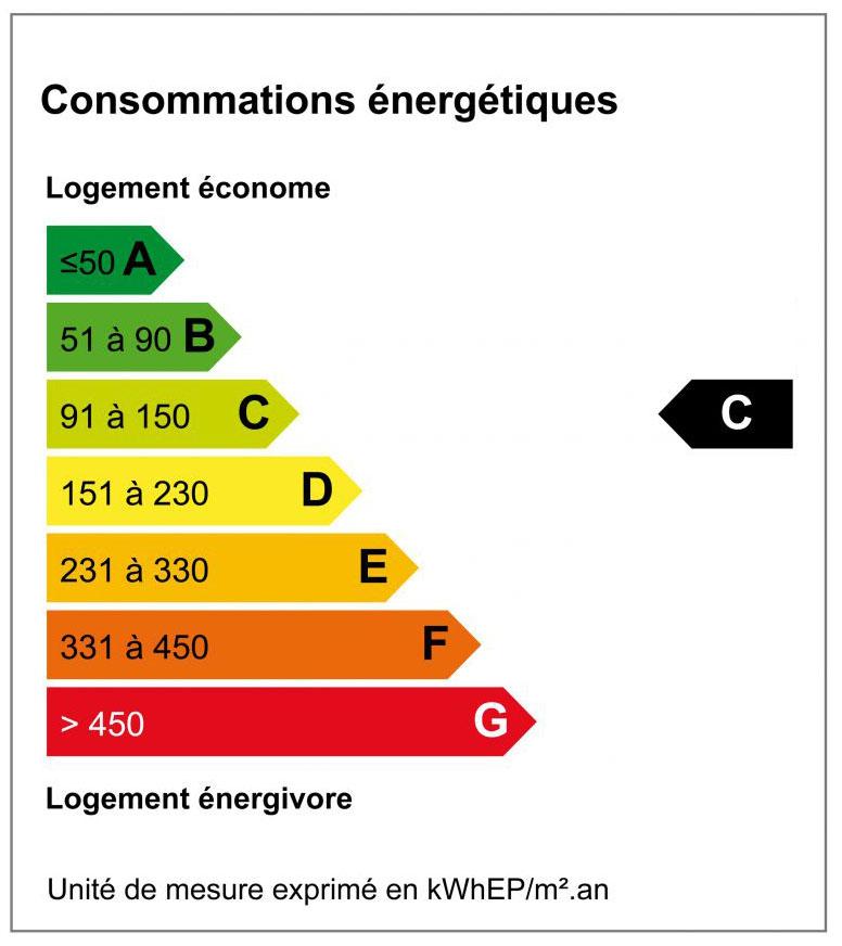 Diagnostique de Performance Energétique - DPE C